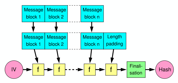 CSCI 462—Introduction to Cryptography