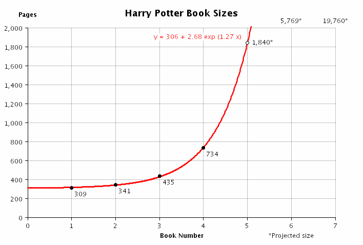 Harry Potter Book Lengths Pages : How many words does harry potter book have image