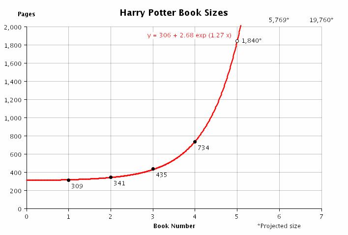 Harry Potter books 1-4