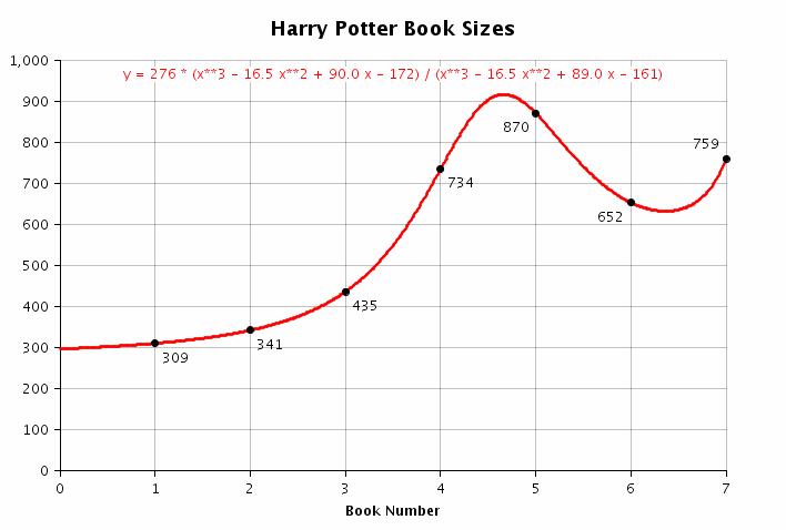 Harry Potter books 1-7