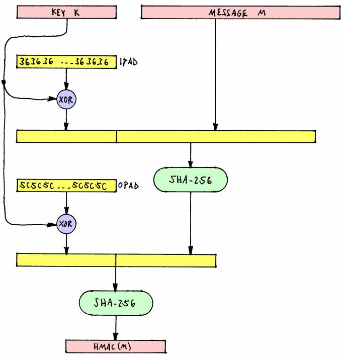 Salaus Generaattori Teksti Mekaanikko