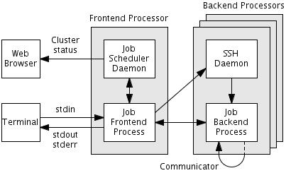 edu rit pj cluster (Parallel Java Library Documentation)